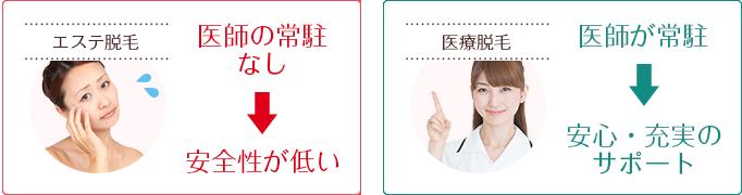 脱毛サロンには医師が常駐していないが、町田マリアのような医療脱毛クリニックには医師が常駐